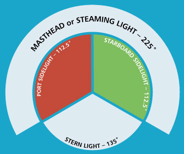 A diagram of the different types of boat navigation lights